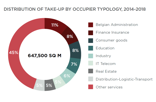 Chart - DISTRIBUTION OF TAKE-UP BY OCCUPIER TYPOLOGY, 2014-2018