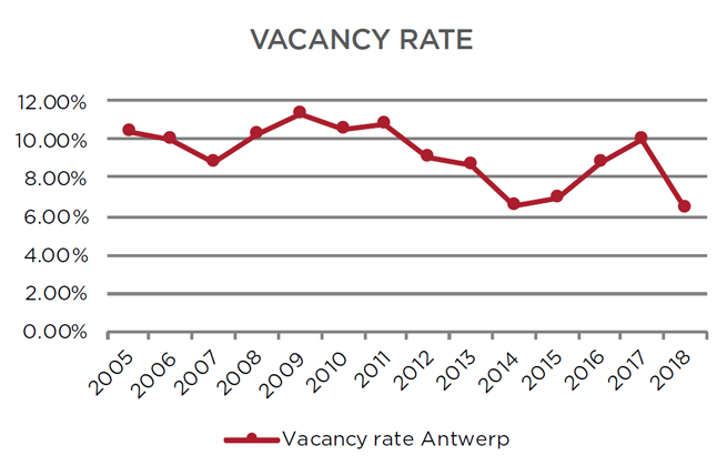 Antwerp vacancy rate
